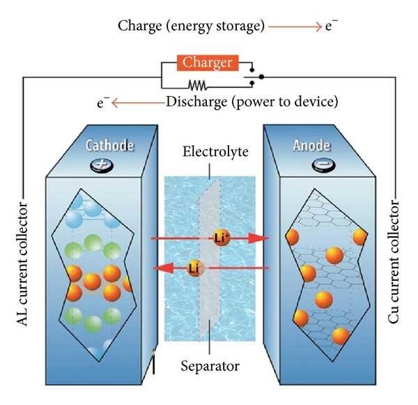 بررسی ویژگی و تفاوت های باتری های لیتیوم یونی و لیتیوم پلیمری